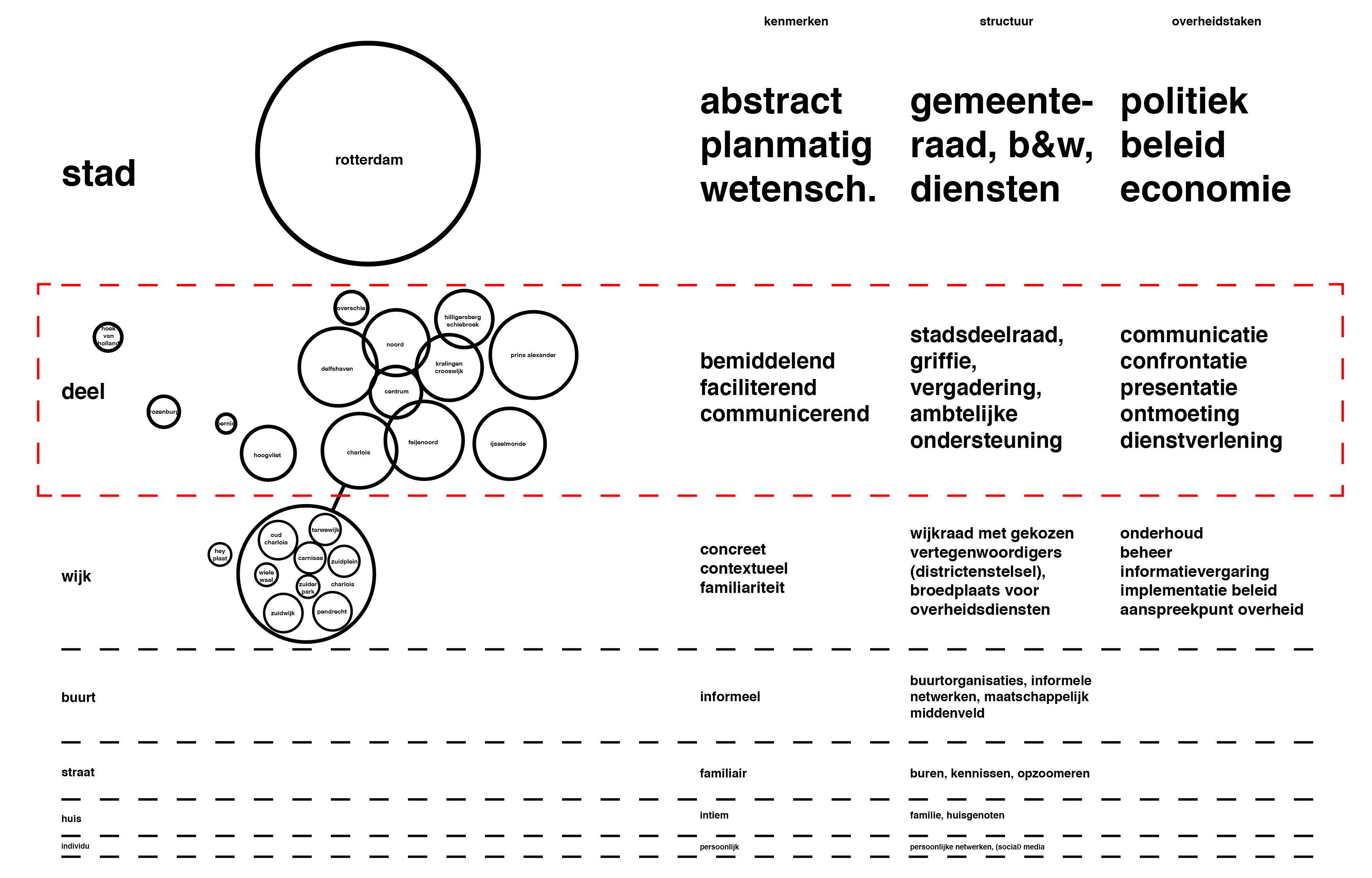 Politieke kenmerken naar schaalniveau - De Politiek van Architectuur | De Architectuur van Politiek