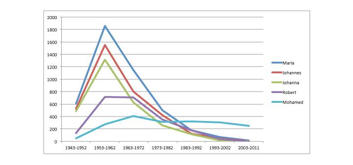 overzicht van veelvoorkomende namen in Rotterdam, gesplitst naar geboortejaar. Hierin zie je duidelijk dat vanaf 1963 ouders hun kinderen geen traditionele namen als Maria en Johannes meer geven. Mohamed profiteert als constante factor, maar ook zijn populariteit neemt wat af.